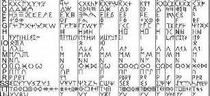 Alfabetul-getilor